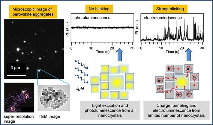 Эффективная наноразмерная характеристика электролюминесценции в перовскитных материалах