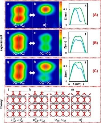 Исследователи достигают контроля над состоянием заряда синглетного кислорода