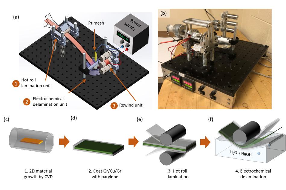 Как прозрачные графеновые электроды могут помочь генерации солнечных батарей