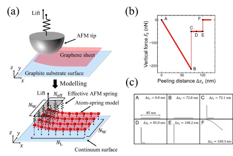 Моделирование отслаивания графеновых листов с сохранением времени