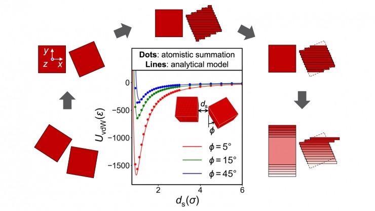 Прогнозирование сил между наночастицами особой формы