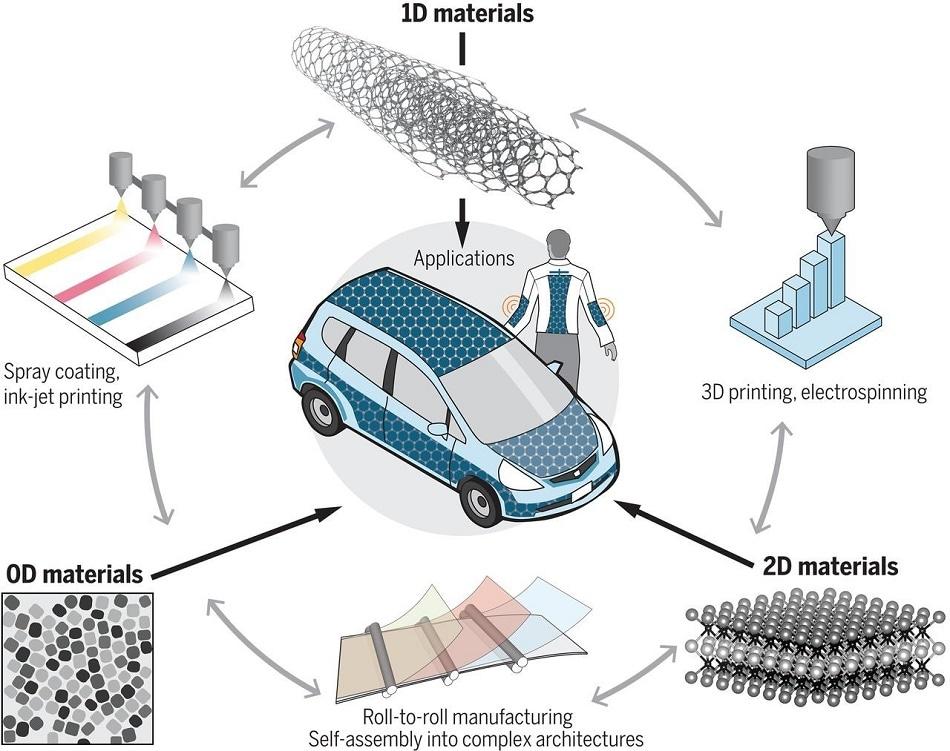 Являются ли наноматериалы ключом к накоплению энергии?