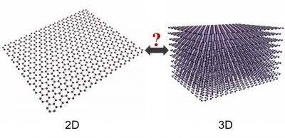 Заявления об исследовании Graphene - это трехмерный и двумерный материал